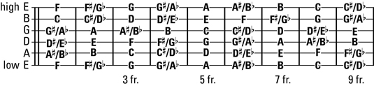 How to find guitar string notes on a guitar guitar string chart ccuart Choice Image