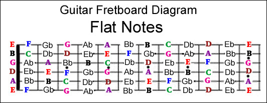 how to find guitar string notes on a guitar rh guitarstringreviews com guitar strings diagram pdf changing guitar strings diagram