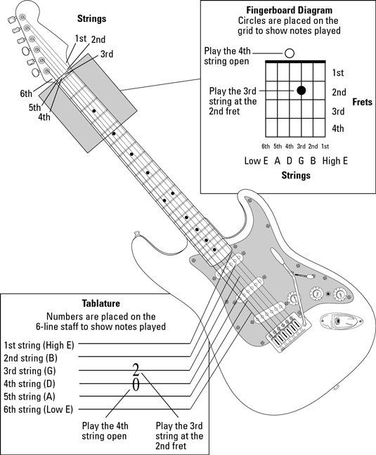 how to find guitar string notes on a guitar