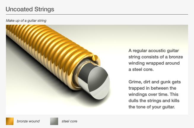 different guitar strings wrap wires. Black Bedroom Furniture Sets. Home Design Ideas